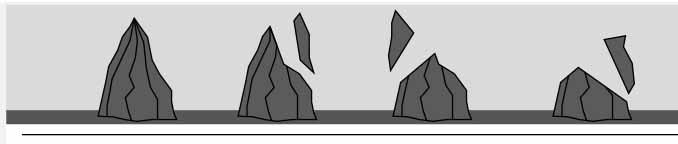 silicijum-karbid-potrosnja